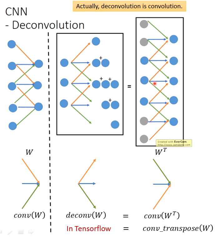 TF Notes (4), Deconvolution | 棒棒生